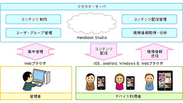 クラウドサービスとして提供されるMCMのシステム構成例