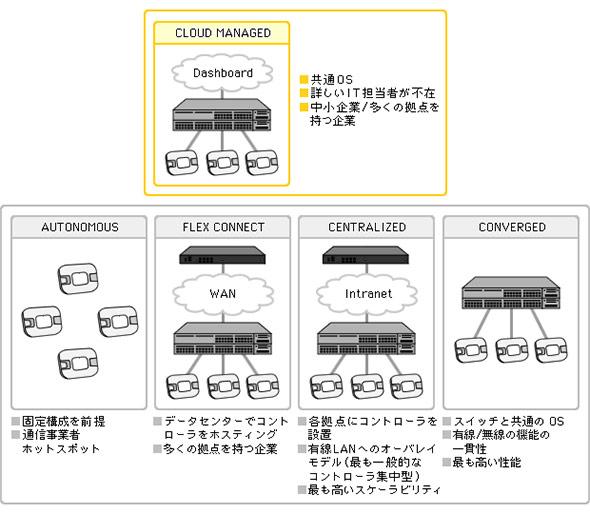 無線LAN構成の5類型