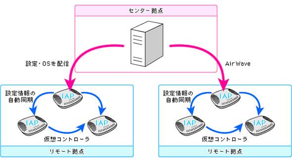 コントローラー機能をもつAPを利用した構成イメージ