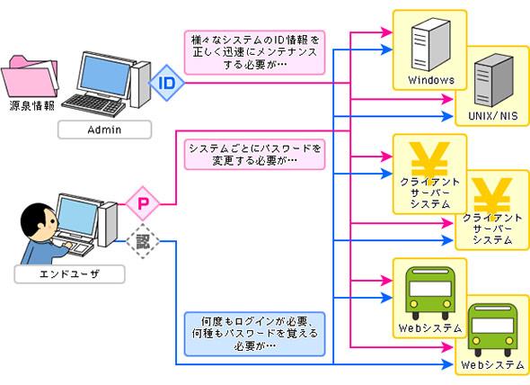 ID管理システム整備の目的