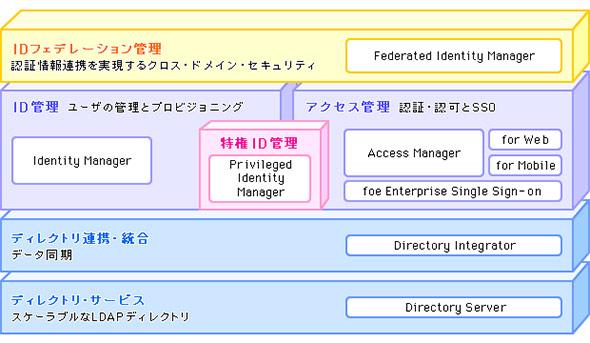 ハイブリッドクラウド対応の統合ID管理基盤例