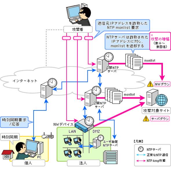 NTPリフレクション攻撃のイメージ