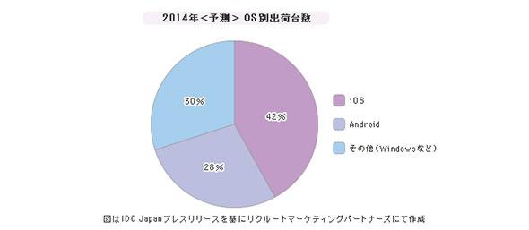 「OS(スマホ/タブレット/PC)」シェア(2014年)