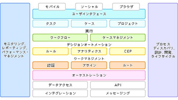 BPMツールに含まれる機能要素