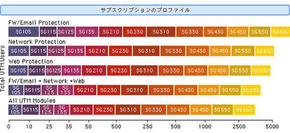 UTMの機種選定(サイジング)の目安(機種と適正ユーザー数の対応)