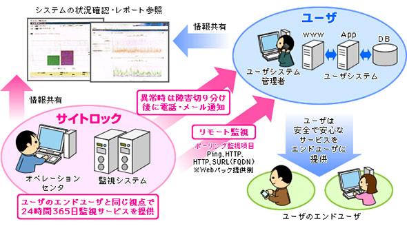 Webサイト監視サービス概念図