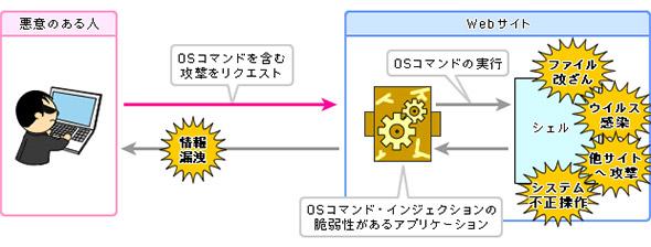OSコマンドインジェクションを悪用する手口のイメージ