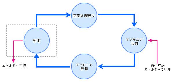 アンモニアの合成、貯蔵、発電、環境への還元のサイクル