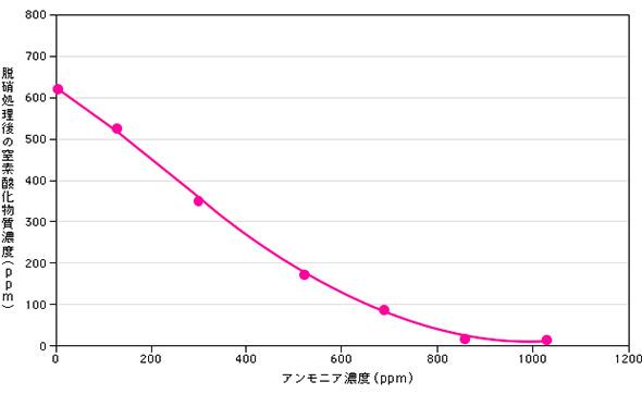 排気ガスに添加したアンモニアの効果