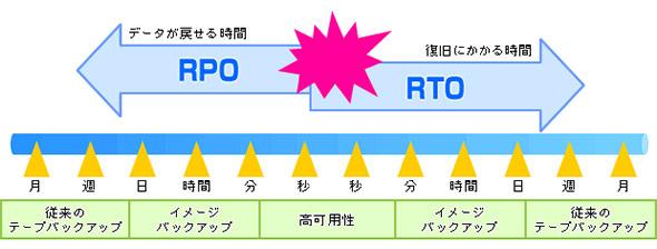 RPOとRTOの目安
