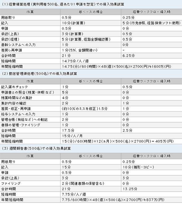 ワークフローツールの導入効果の試算例