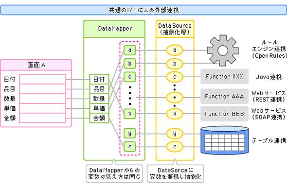 ERPなど外部システムとのデータ連携機能
