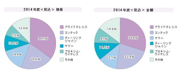 「無線LANアクセスポイント」シェア(2014年度)