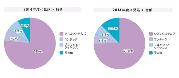 「無線LAN子機」シェア(2014年度)