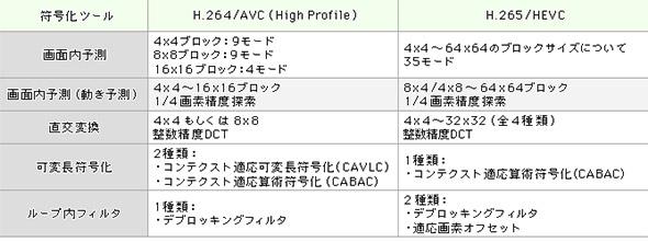H.264/AVCとHEVCの違い