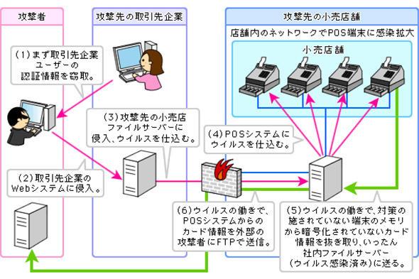 POSシステムを狙う攻撃の想定イメージ
