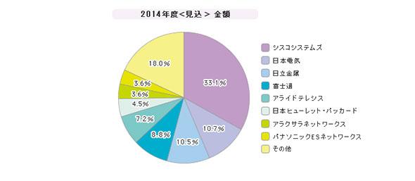 「L2/L3スイッチ」シェア(2014年度)