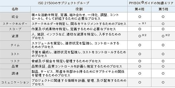 PMBOKとISO 21500の対応