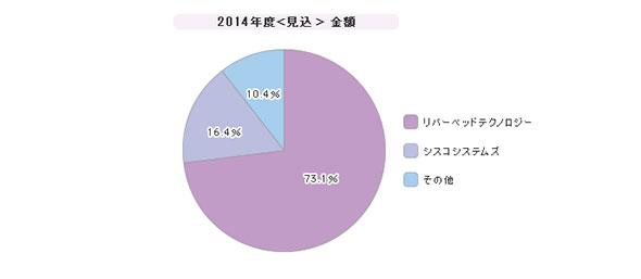 「WAN高速化製品」シェア(2014年度)