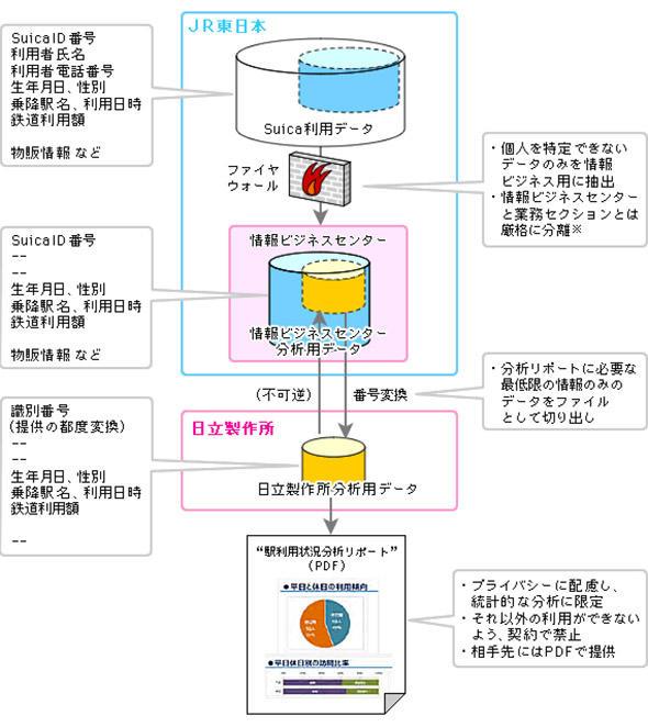 2013年のJR東日本から外部へのSuica情報提供の流れ