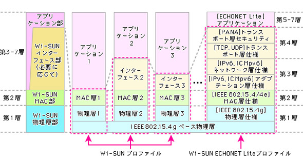Wi-SUNプロファイルの例