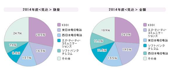 「広域イーサネットサービス」シェア(2014年度)