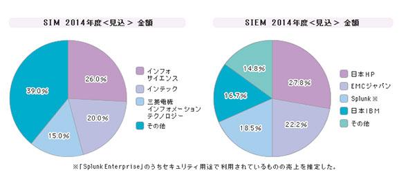 「統合ログ管理ツール」シェア(2014年度)