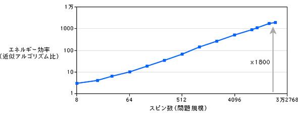汎用CPUでの近似アルゴリズム実行の場合とのエネルギー効率差