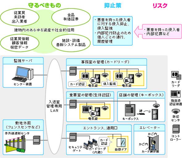 入退室管理システムの構成イメージ