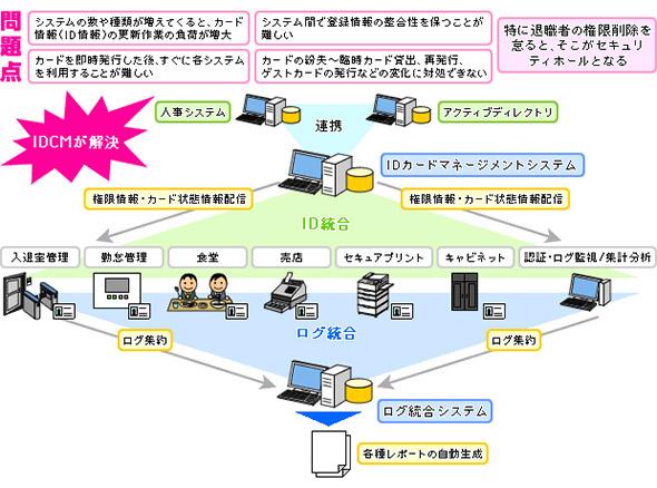 IDカードマネジメントシステム