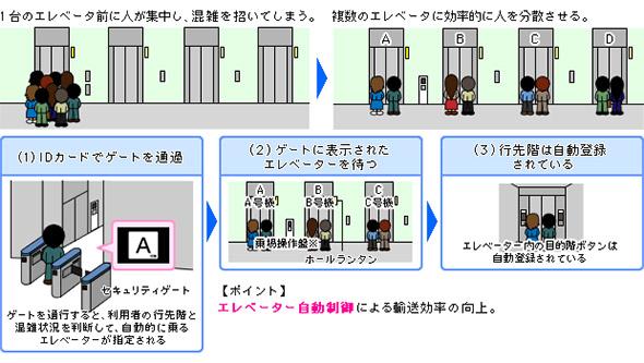 人事管理システムを活用したエレベーターの待ち時間短縮ソリューション