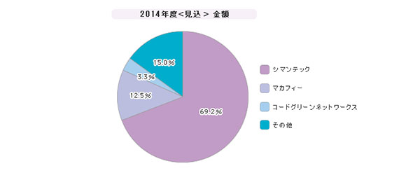 「DLP」シェア(2014年度)