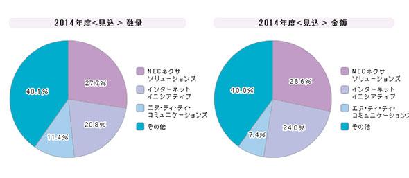 「インターネットVPN」シェア(2014年度)