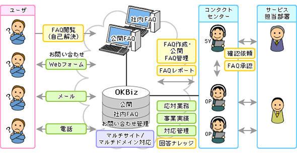 FAQシステムの概要