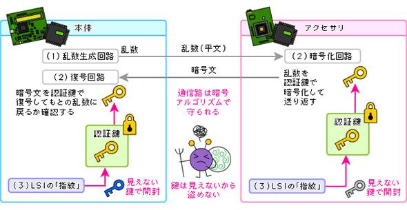 LSI個体差暗号技術の応用例