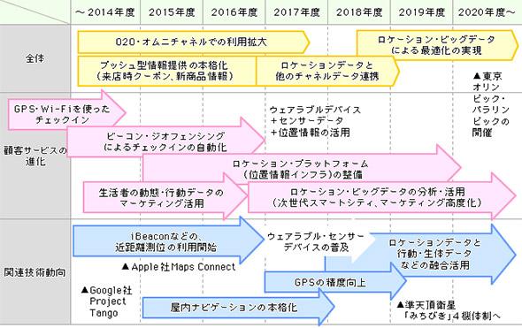 ロケーションデータの活用によるサービス進化のロードマップ