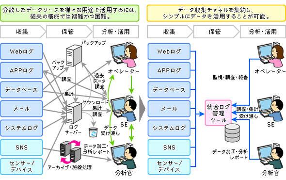 個別のログ管理から統合ログ管理への移行のイメージ