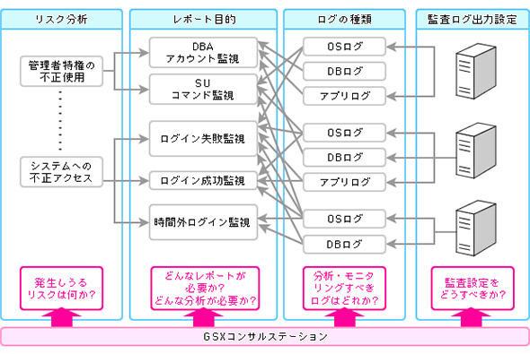 統合ログ管理システム構築支援サービスの例