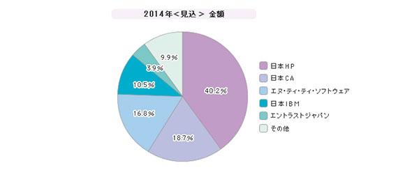 「シングルサインオン」シェア(2014年度)