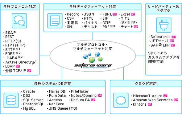 データ連携ツールの基本構造