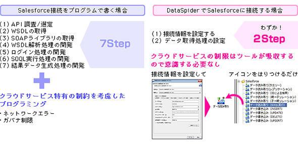 データ連携ツールによる接続手順