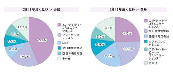 「IP-VPN」シェア(2014年度)