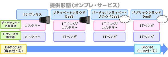 デスクトップ仮想化の提供形態
