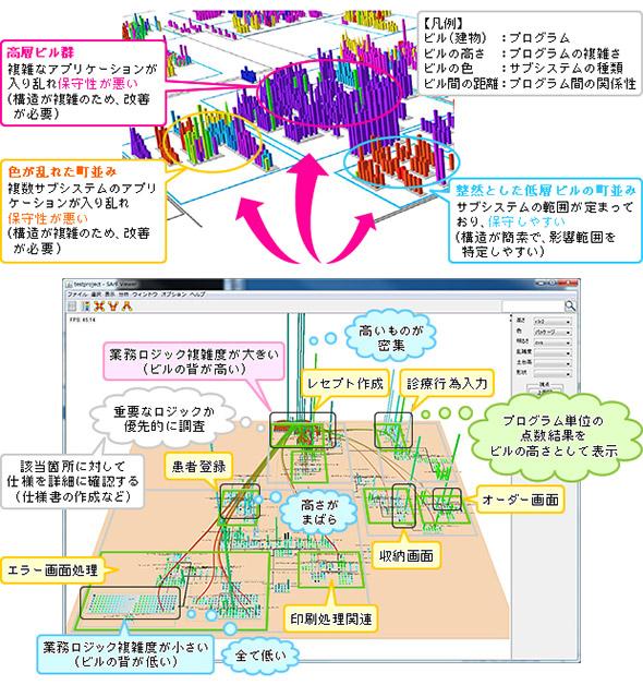 ソフトウェア地図