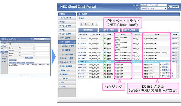 異なるプラットフォームを業務システムの視点から統合管理可能なセルフサービスポータルの例