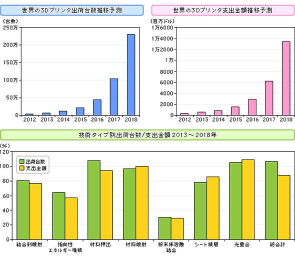 世界の3Dプリンタ出荷台数とエンドユーザー支出金額推移予測