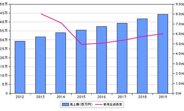 セキュリティシステム運用管理サービス市場の売上額と前年比成長率