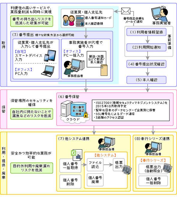 マイナンバー対応業務フローの例