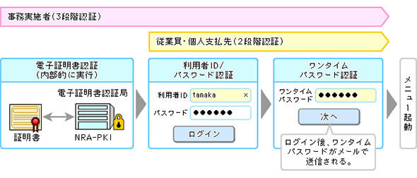3段階認証によるアクセス認証機能