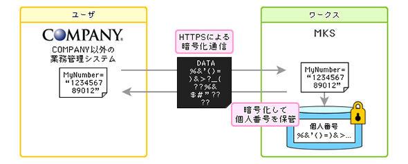 通信データ暗号化機能